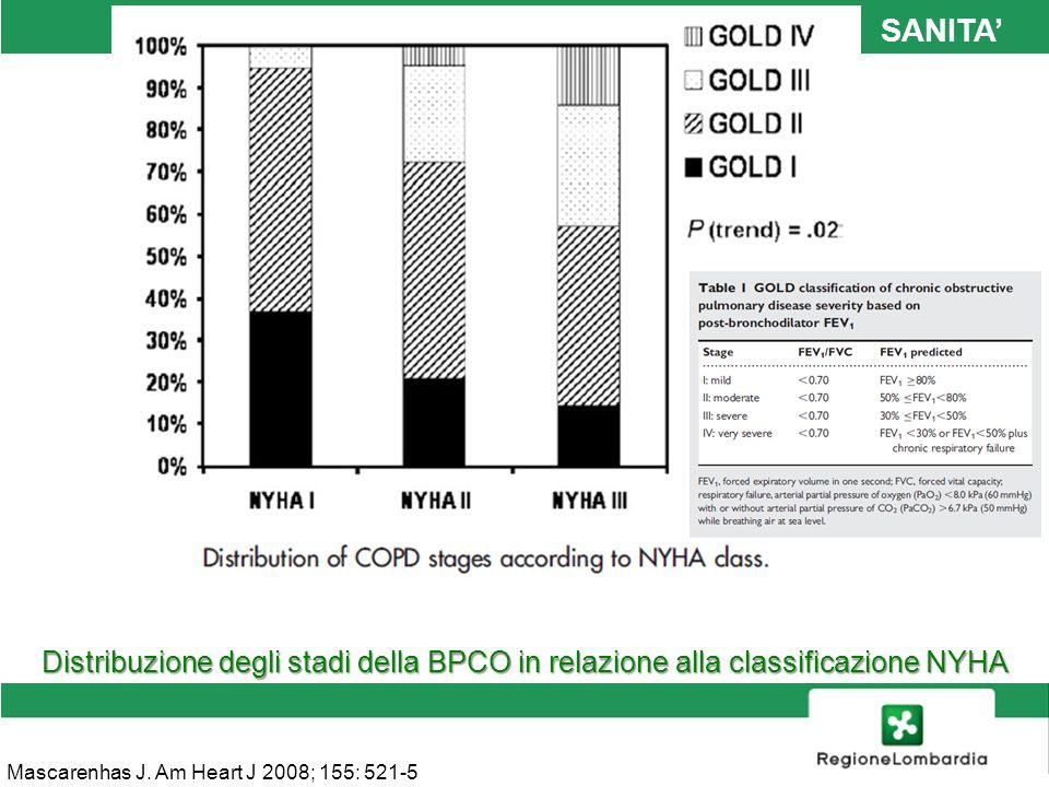 SANITA' Distribuzione degli stadi della BPCO in relazione alla classificazione NYHA.