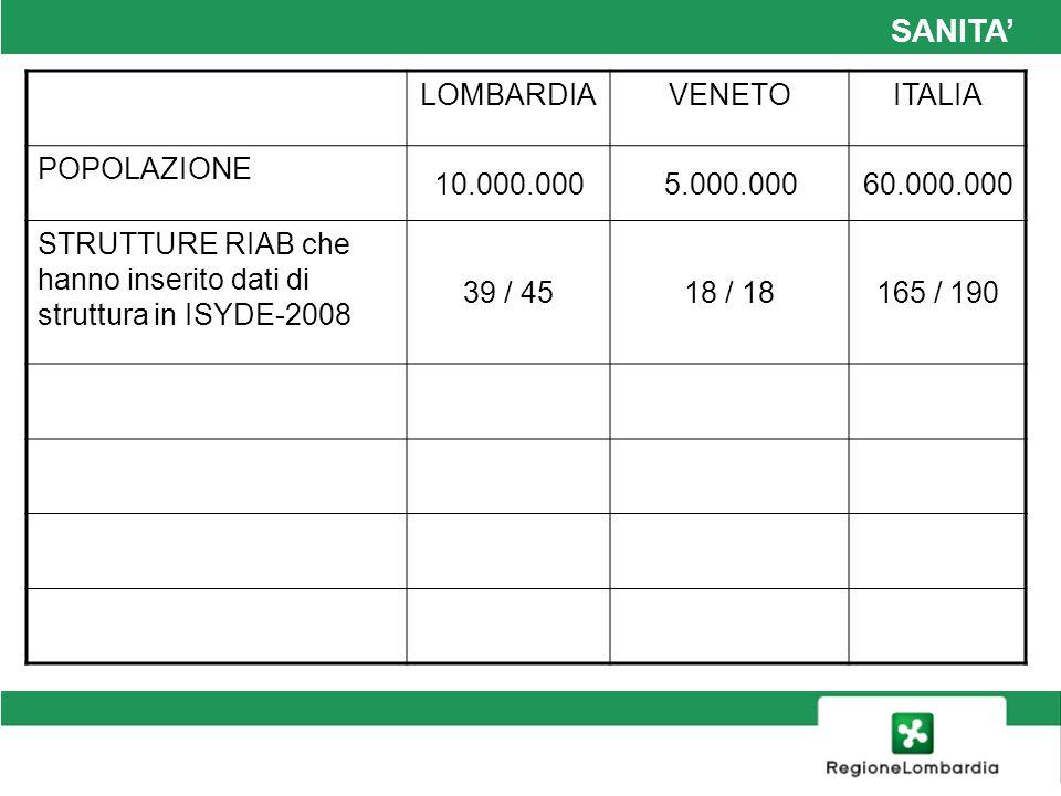 SANITA' LOMBARDIA VENETO ITALIA POPOLAZIONE 10.000.000 5.000.000