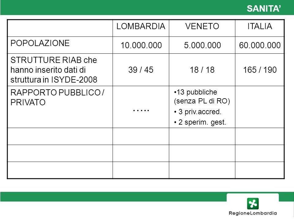 ….. SANITA' LOMBARDIA VENETO ITALIA POPOLAZIONE 10.000.000 5.000.000
