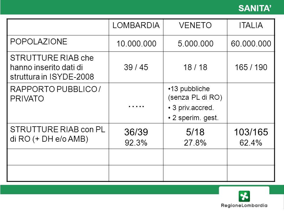….. 36/39 92.3% 5/18 27.8% 103/165 62.4% SANITA' LOMBARDIA VENETO