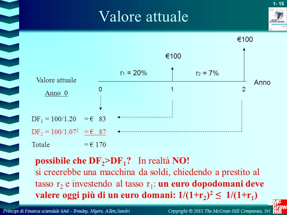 Valore attuale possibile che DF2>DF1 In realtà NO!