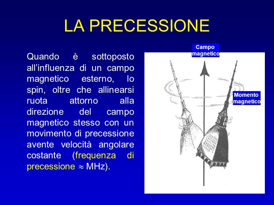 LA PRECESSIONE Campo. magnetico.