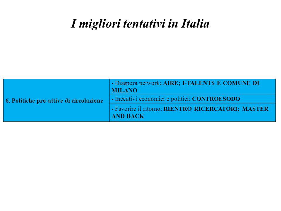 I migliori tentativi in Italia