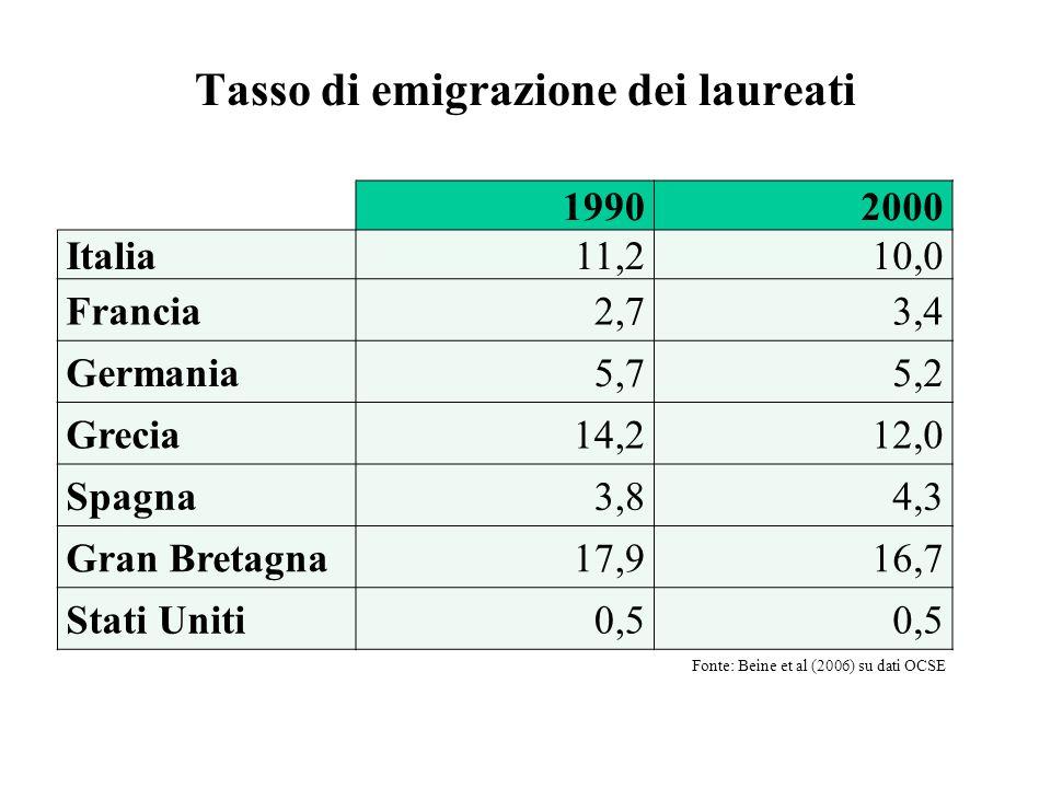 Tasso di emigrazione dei laureati