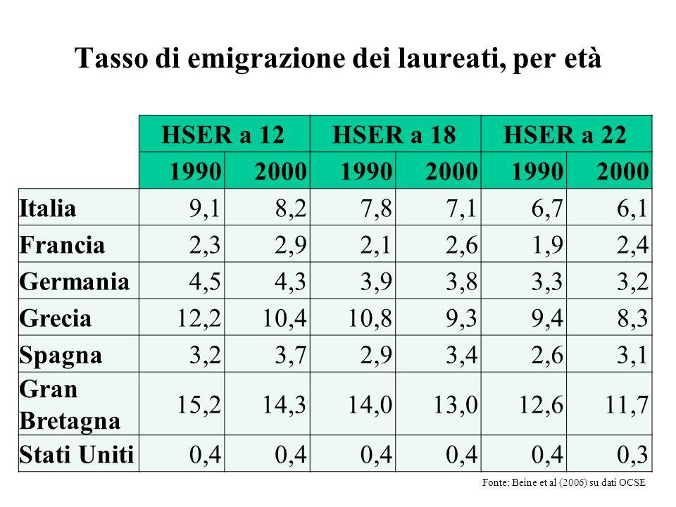 Tasso di emigrazione dei laureati, per età