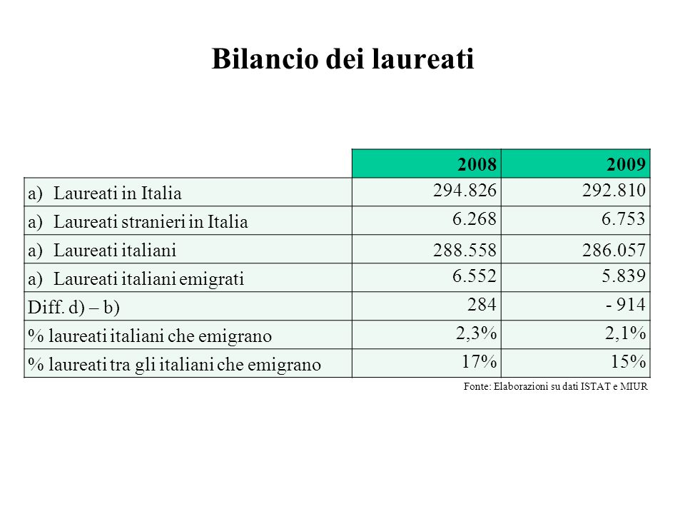 Bilancio dei laureati 2008 2009 Laureati in Italia 294.826 292.810