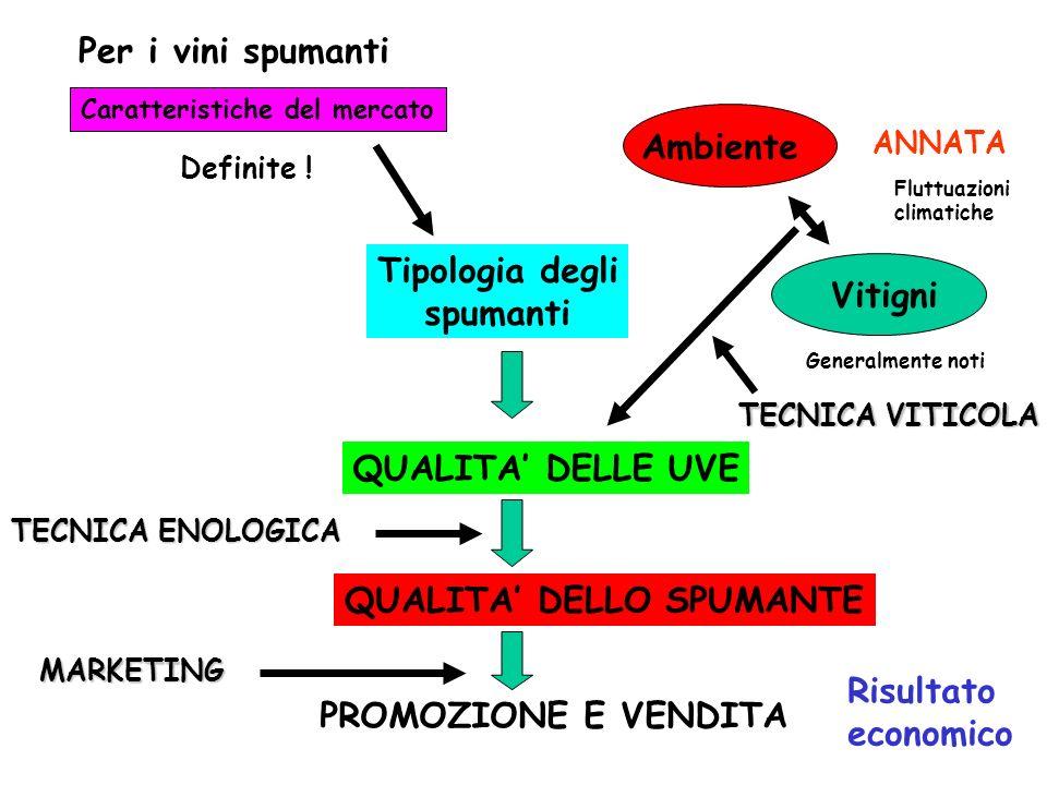 Tipologia degli spumanti