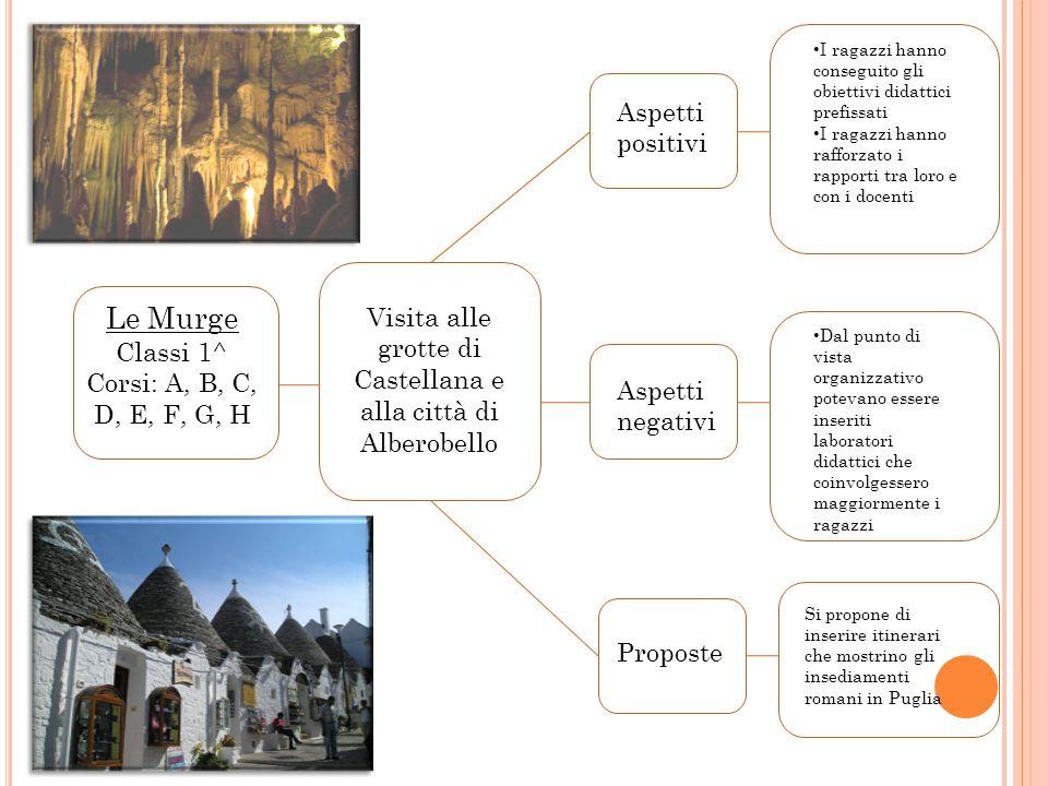 Visita alle grotte di Castellana e alla città di Alberobello