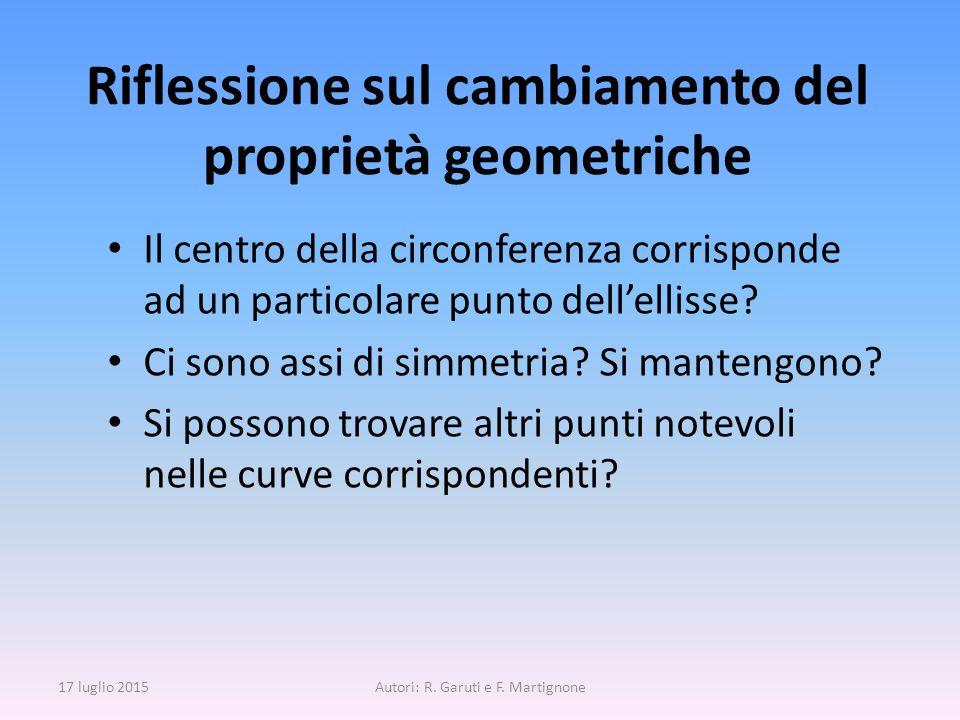 Riflessione sul cambiamento del proprietà geometriche
