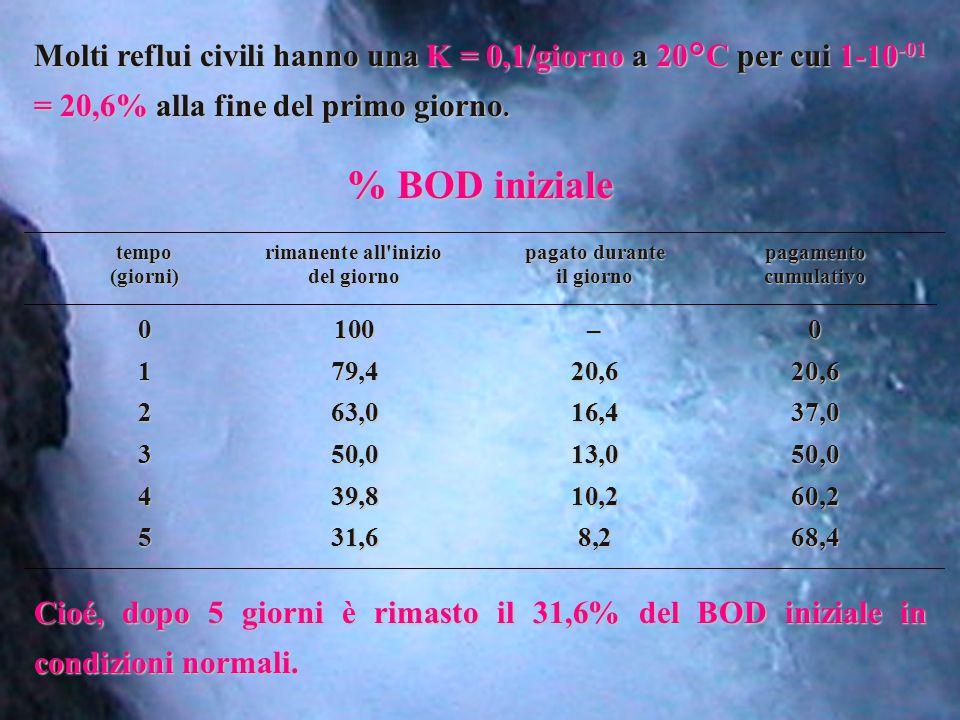 Molti reflui civili hanno una K = 0,1/giorno a 20°C per cui 1-10-01 = 20,6% alla fine del primo giorno.