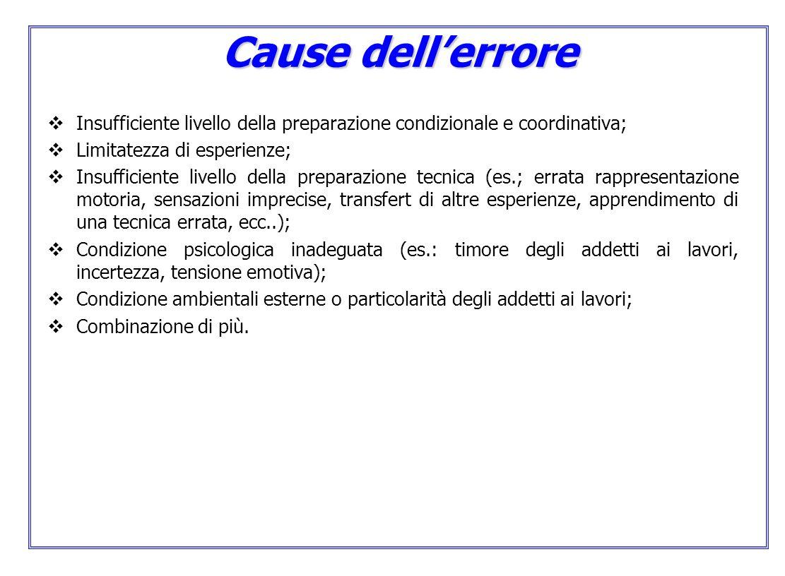 Cause dell'errore Insufficiente livello della preparazione condizionale e coordinativa; Limitatezza di esperienze;