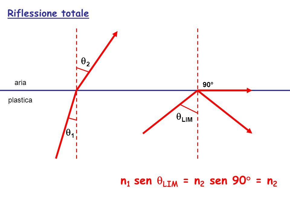 n1 sen qLIM = n2 sen 90° = n2 Riflessione totale q2 qLIM q1 aria 90°