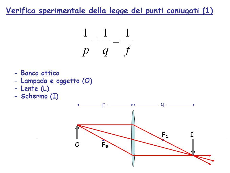Verifica sperimentale della legge dei punti coniugati (1)