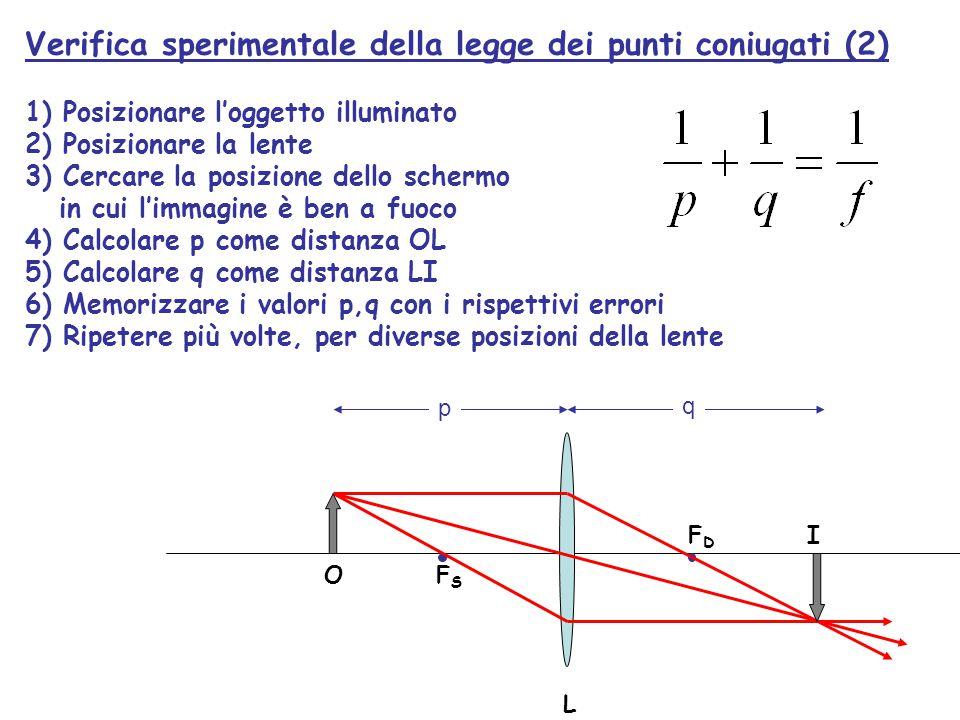 Verifica sperimentale della legge dei punti coniugati (2)