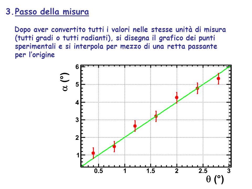 a (°) q (°) Passo della misura