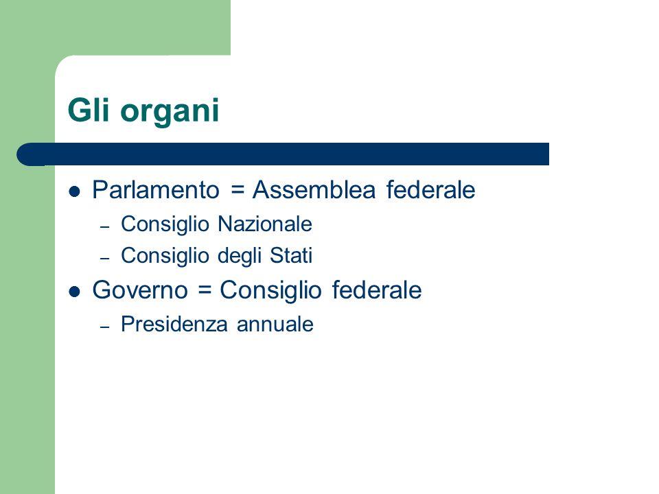 Gli organi Parlamento = Assemblea federale
