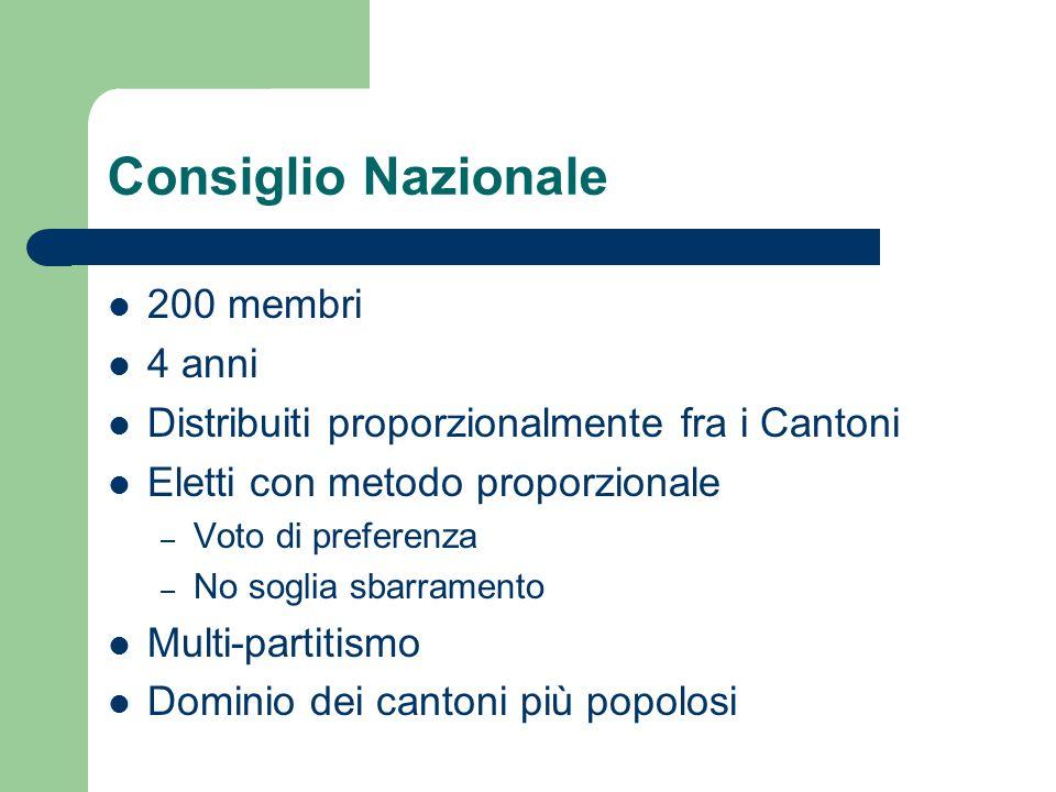 Consiglio Nazionale 200 membri 4 anni