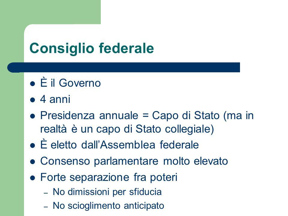 Consiglio federale È il Governo 4 anni