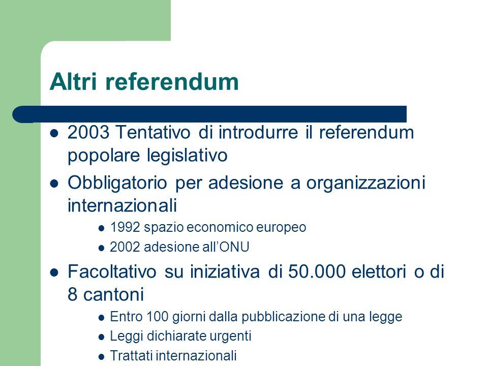 Altri referendum 2003 Tentativo di introdurre il referendum popolare legislativo. Obbligatorio per adesione a organizzazioni internazionali.