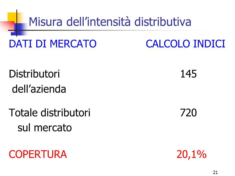 Misura dell'intensità distributiva