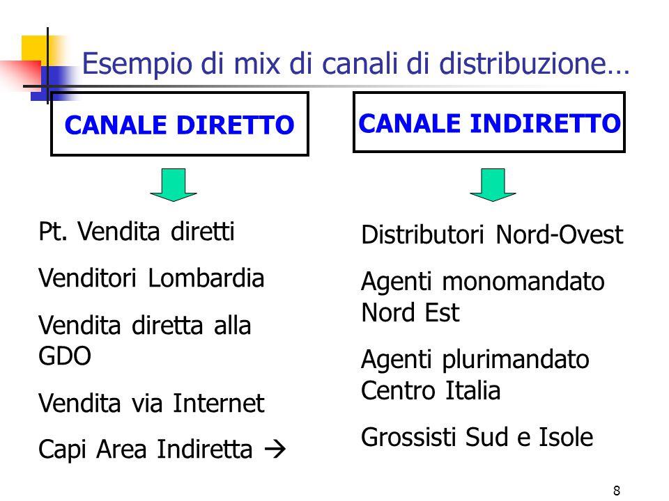 Esempio di mix di canali di distribuzione…