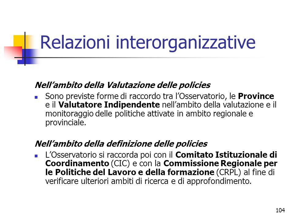 Relazioni interorganizzative
