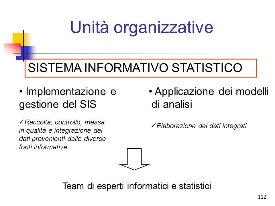 Unità organizzative SISTEMA INFORMATIVO STATISTICO