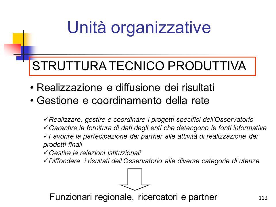 Unità organizzative STRUTTURA TECNICO PRODUTTIVA