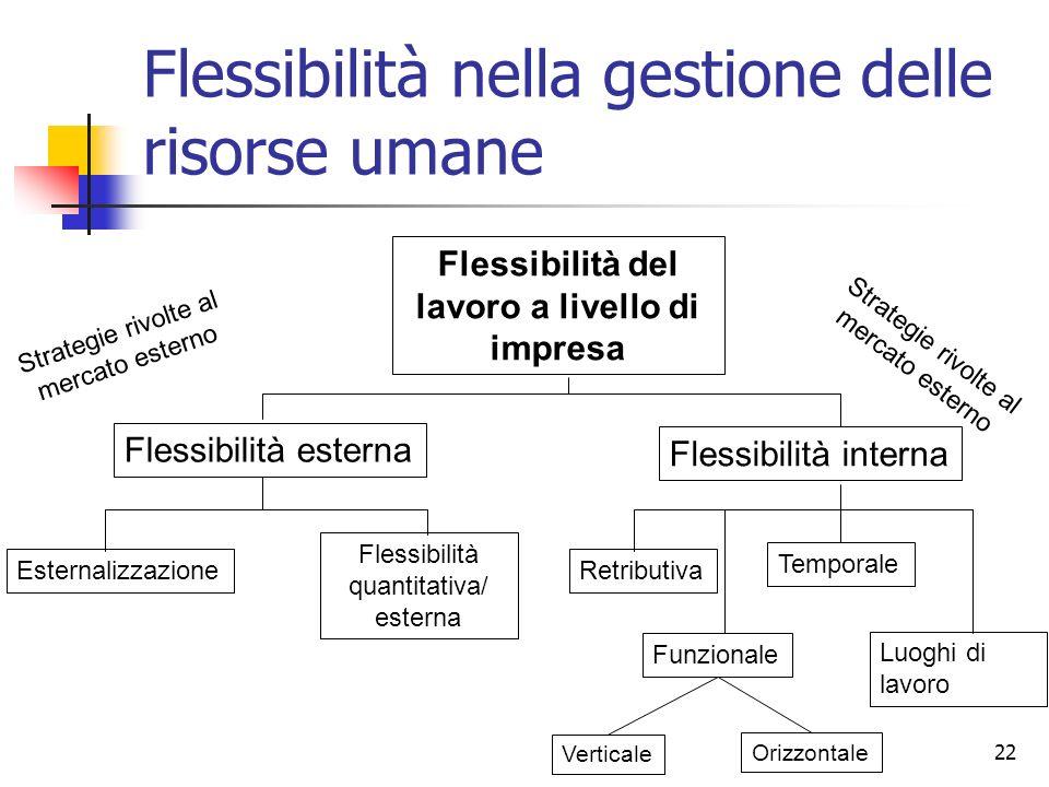 Flessibilità nella gestione delle risorse umane