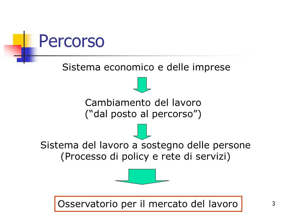 Percorso Sistema economico e delle imprese Cambiamento del lavoro