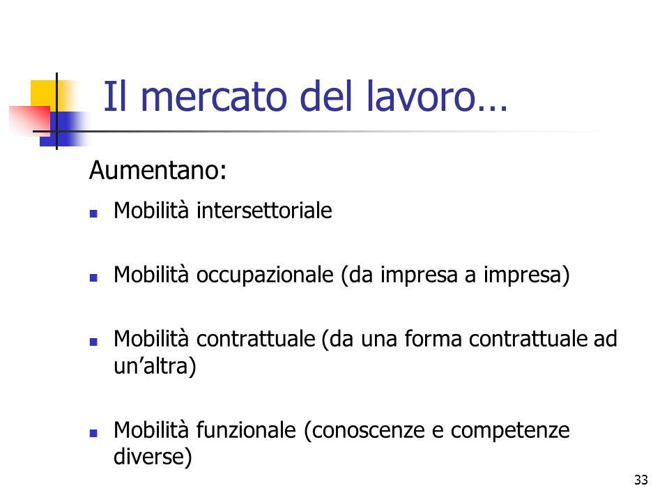 Il mercato del lavoro… Aumentano: Mobilità intersettoriale