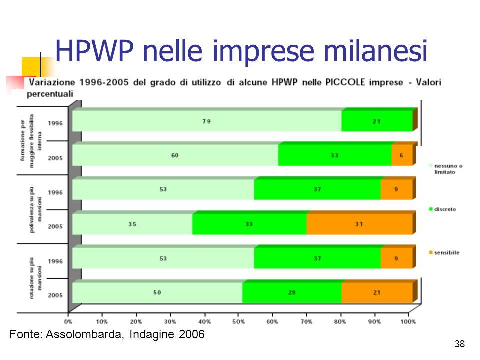 HPWP nelle imprese milanesi