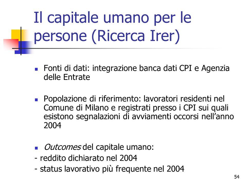 Il capitale umano per le persone (Ricerca Irer)