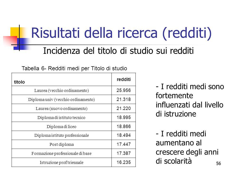 Risultati della ricerca (redditi)