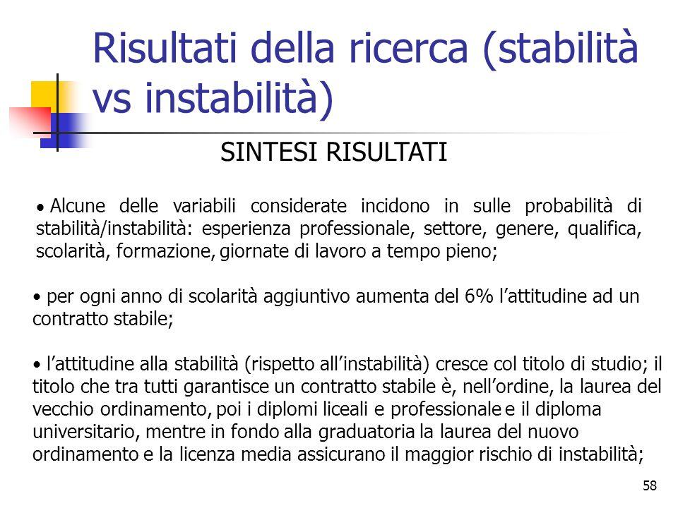 Risultati della ricerca (stabilità vs instabilità)