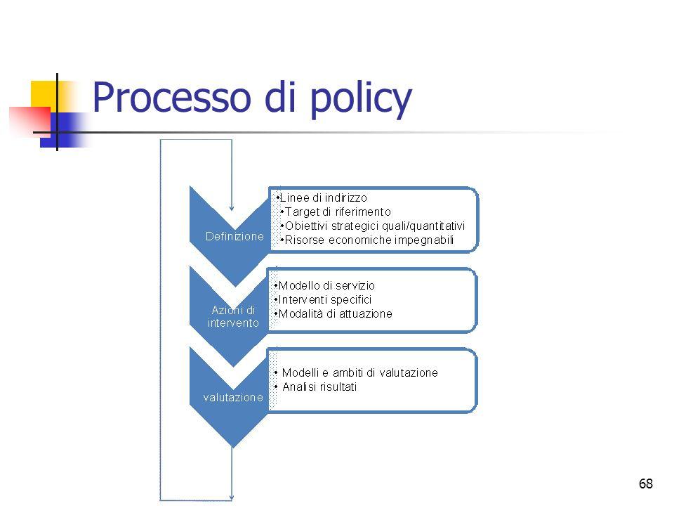 Processo di policy