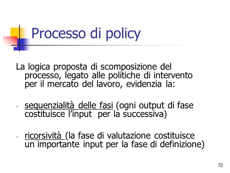 Processo di policy La logica proposta di scomposizione del processo, legato alle politiche di intervento per il mercato del lavoro, evidenzia la: