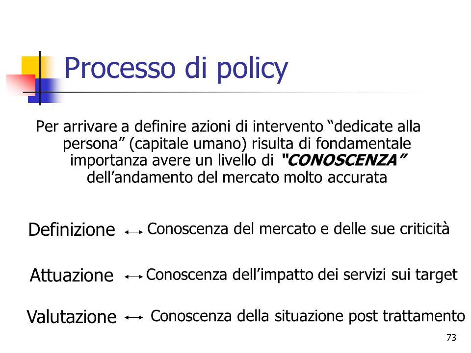 Processo di policy Definizione Attuazione Valutazione
