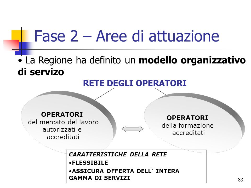 Fase 2 – Aree di attuazione