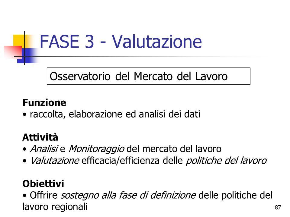 FASE 3 - Valutazione Osservatorio del Mercato del Lavoro Funzione