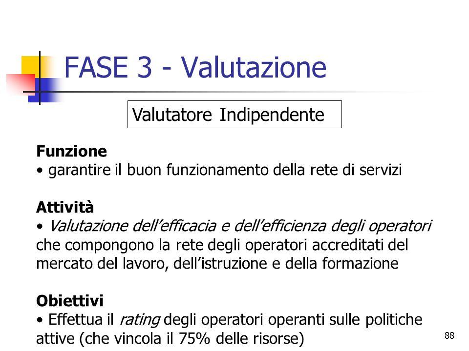 FASE 3 - Valutazione Valutatore Indipendente Funzione