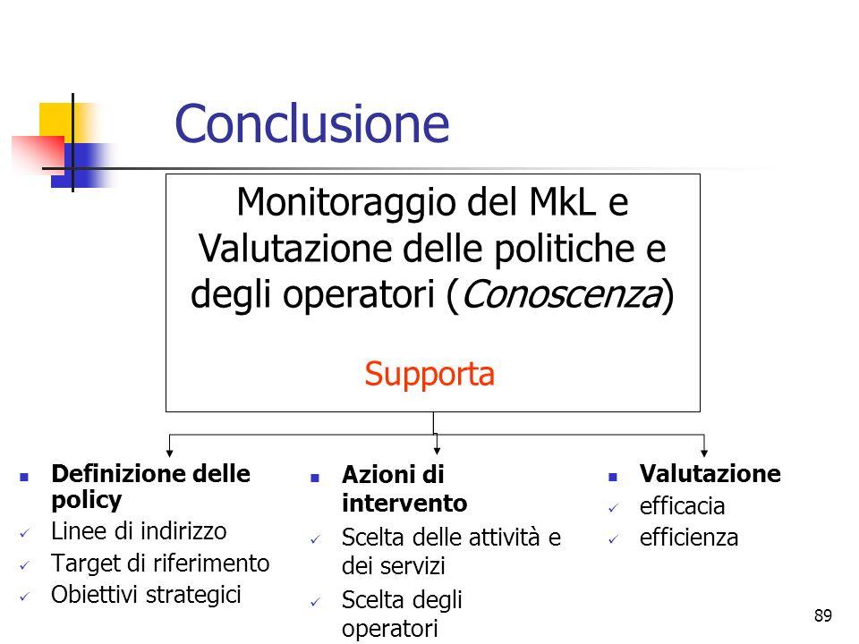 Conclusione Monitoraggio del MkL e Valutazione delle politiche e degli operatori (Conoscenza) Supporta.