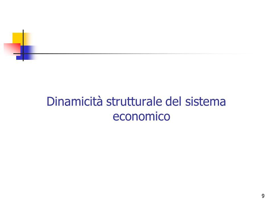 Dinamicità strutturale del sistema economico