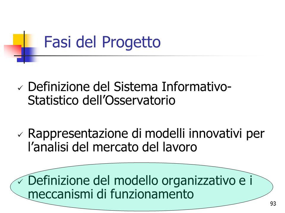 Fasi del Progetto Definizione del Sistema Informativo-Statistico dell'Osservatorio.