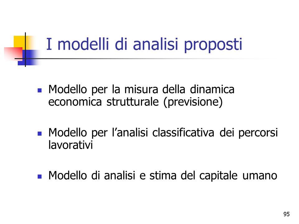 I modelli di analisi proposti