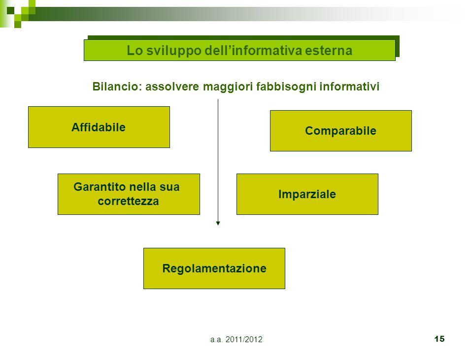 Lo sviluppo dell'informativa esterna