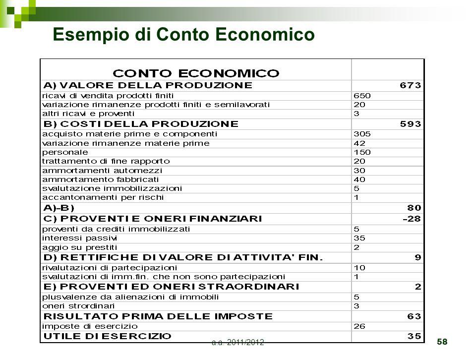 Esempio di Conto Economico