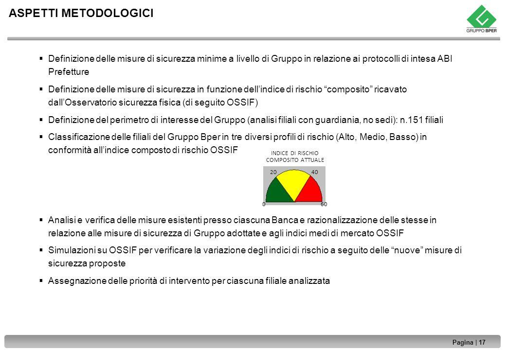 INDICE DI RISCHIO COMPOSITO ATTUALE