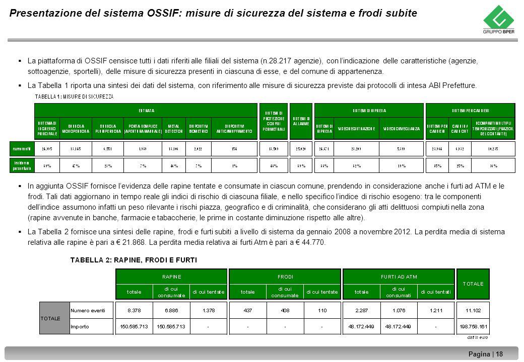 Presentazione del sistema OSSIF: misure di sicurezza del sistema e frodi subite