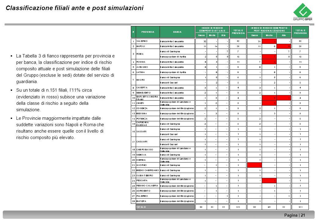 Classificazione filiali ante e post simulazioni